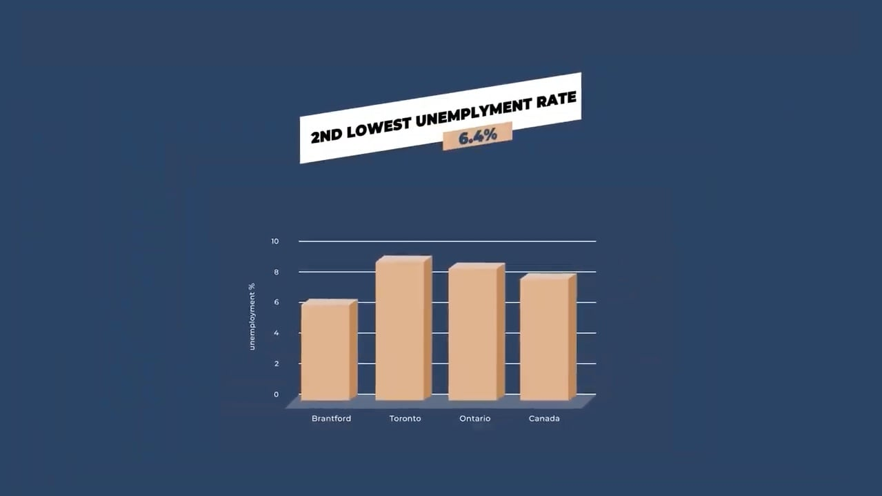 Grand Bell 2 Brantford has Ontario's 2nd lowest unemployment rate in 2021