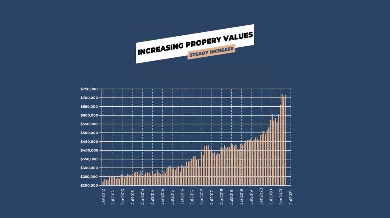 Grand Bell 2 Brantford Ontario's 2021 property value